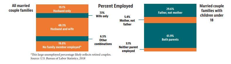 Wausau WI Buska Retirement Chart